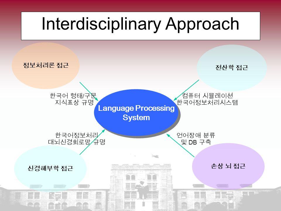 Interdisciplinary Approach Language Processing System Language Processing System 손상 뇌 접근 신경해부학 접근 전산학 접근 정보처리론 접근 한국어 형태 / 구문 지식표상 규명 컴퓨터 시뮬레이션 한국어정보처리시스템 한국어정보처리 대뇌신경회로망 규명 언어장애 분류 및 DB 구축