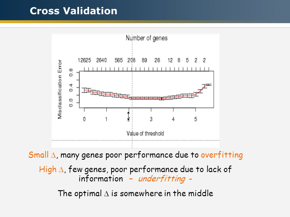 The test data must not be used for gene selection or adaptive model selection, otherwise the observed (Cross Validation-based) accuracy is biased Sele