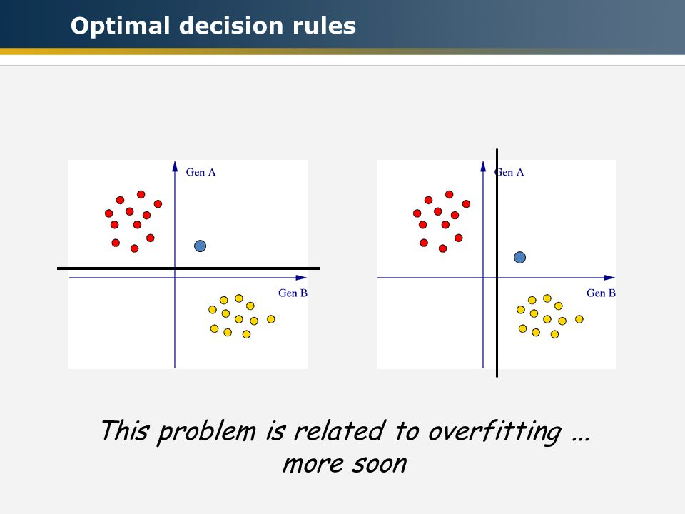 Problem 1: No separating line Problem 2: Many separating lines Why is this a problem? Only one of these problems exists Optimal decision rules