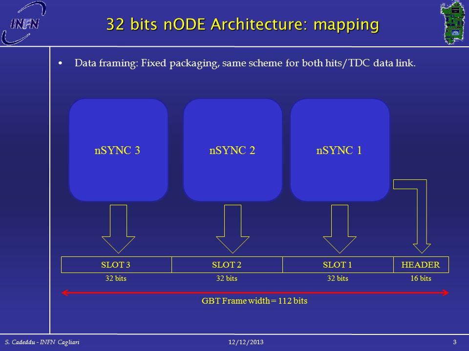 32 bits nODE Architecture: mapping Data framing: Fixed packaging, same scheme for both hits/TDC data link.