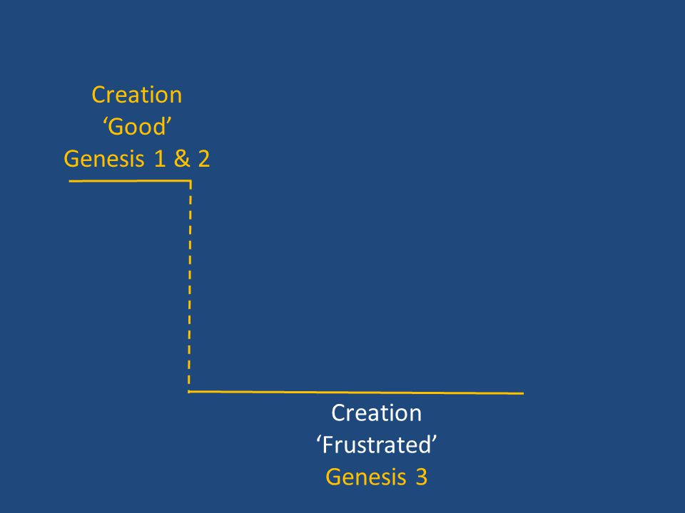 Creation 'Good' Genesis 1 & 2 Creation 'Frustrated' Genesis 3