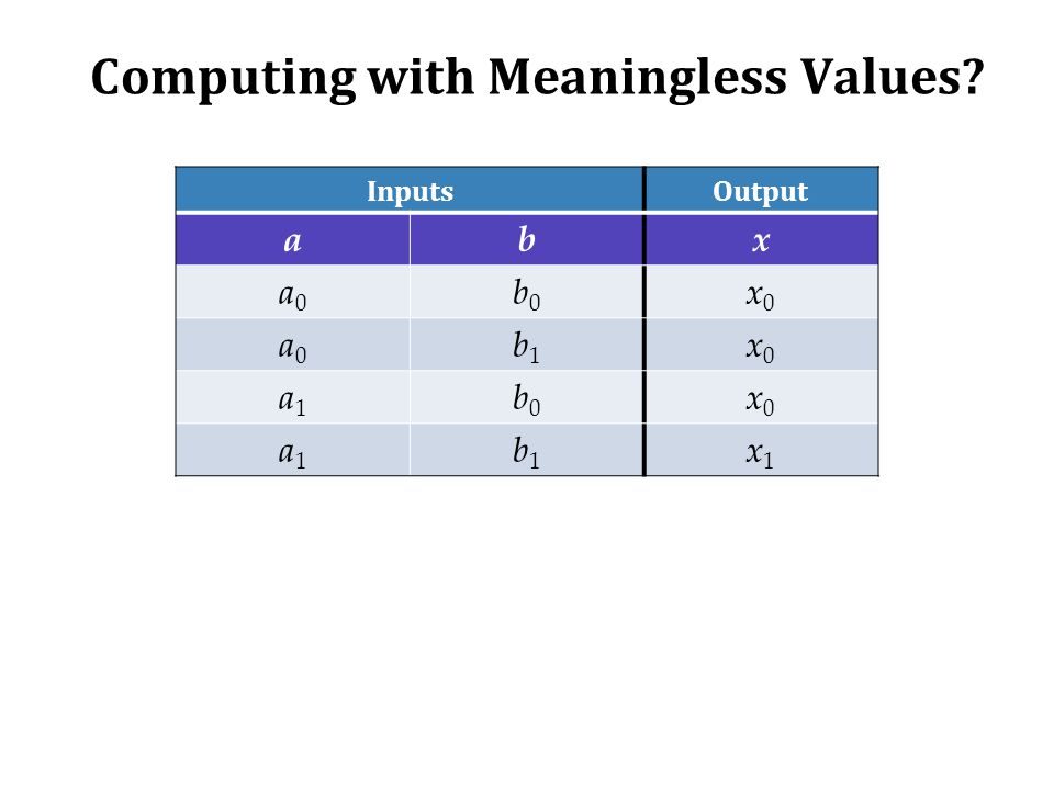 Computing with Meaningless Values? InputsOutput abx a0a0 b0b0 x0x0 a0a0 b1b1 x0x0 a1a1 b0b0 x0x0 a1a1 b1b1 x1x1
