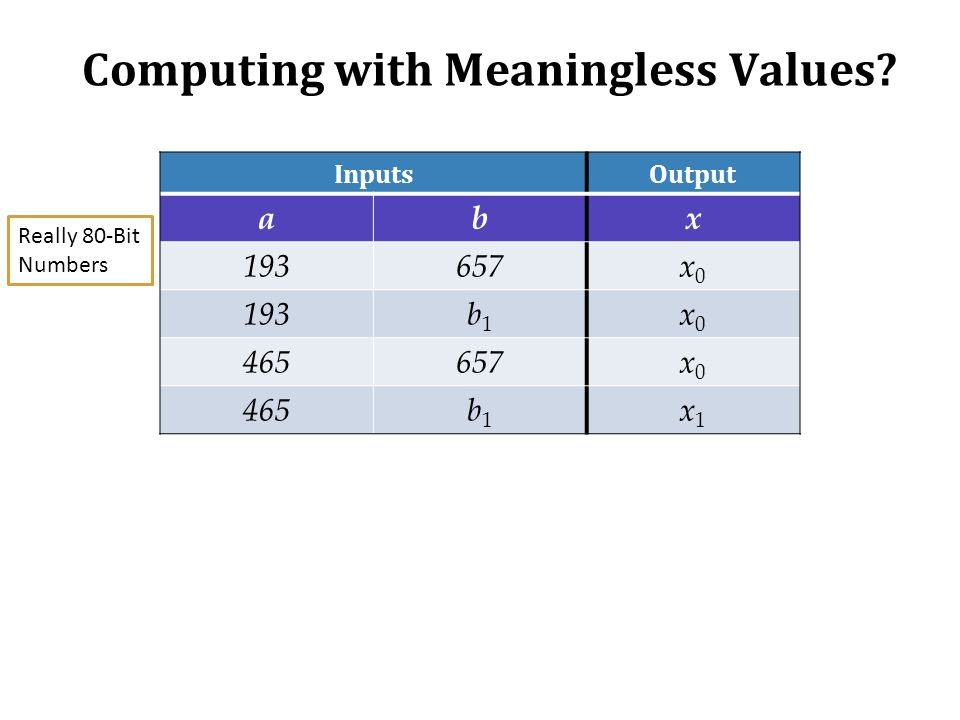 Computing with Meaningless Values? InputsOutput abx 193657x0x0 193b1b1 x0x0 465657x0x0 465b1b1 x1x1 Really 80-Bit Numbers