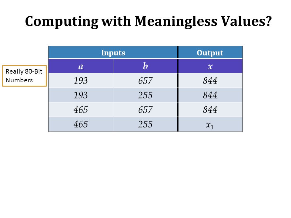 Computing with Meaningless Values? InputsOutput abx 193657844 193255844 465657844 465255x1x1 Really 80-Bit Numbers