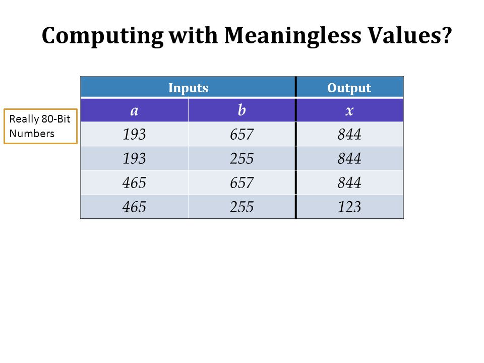 Computing with Meaningless Values? InputsOutput abx 193657844 193255844 465657844 465255123 Really 80-Bit Numbers