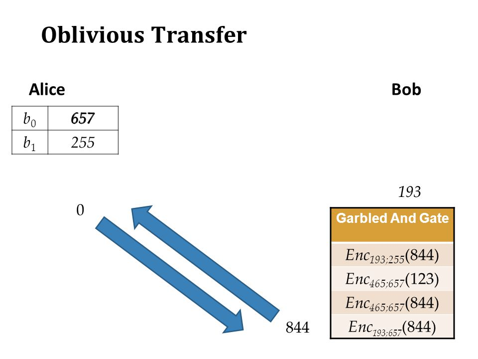 Oblivious Transfer AliceBob b0b0 657 b1b1 255 657 Garbled And Gate Enc 193;255 (844) Enc 465;657 (123) Enc 465;657 (844) Enc 193;657 (844) 193 844 0