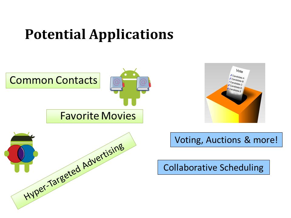 Potential Applications Common Contacts Favorite Movies Hyper-Targeted Advertising Voting, Auctions & more! Collaborative Scheduling