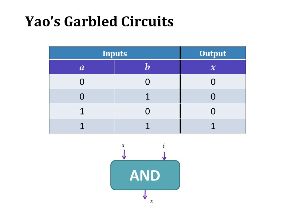 Yao's Garbled Circuits InputsOutput abx 000 010 100 111 AND a b x