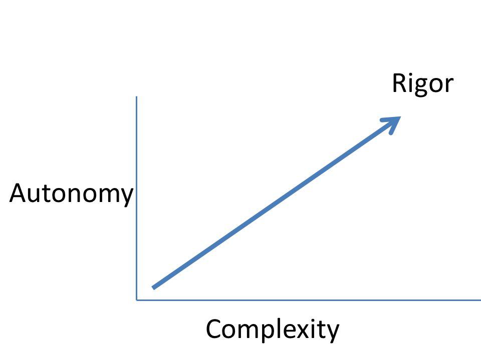Rigor Complexity Autonomy