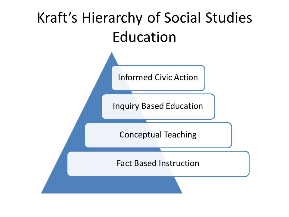 Kraft's Hierarchy of Social Studies Education Informed Civic Action Inquiry Based EducationConceptual TeachingFact Based Instruction