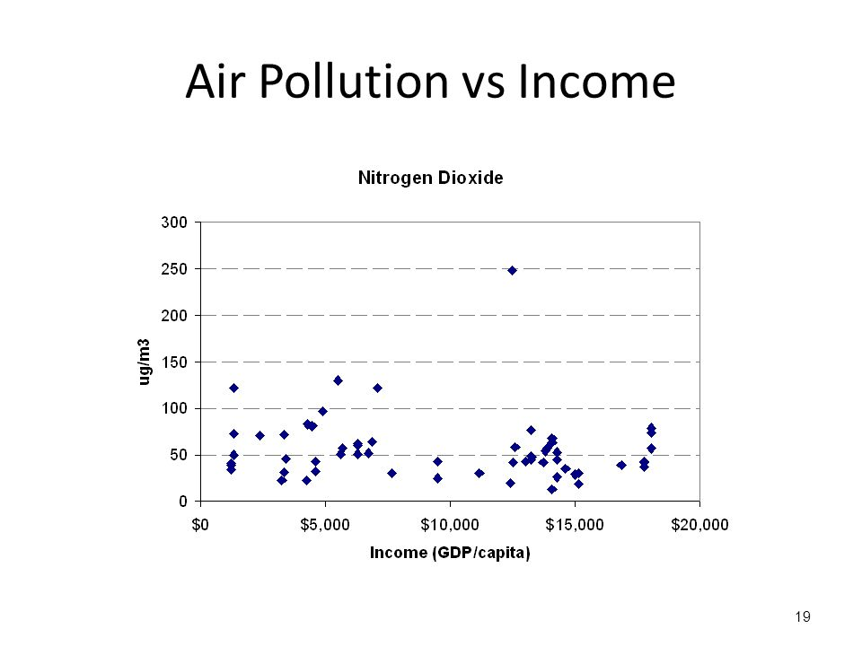 Air Pollution vs Income 19
