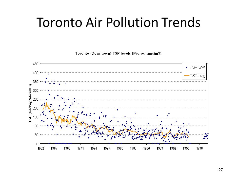 Toronto Air Pollution Trends 27