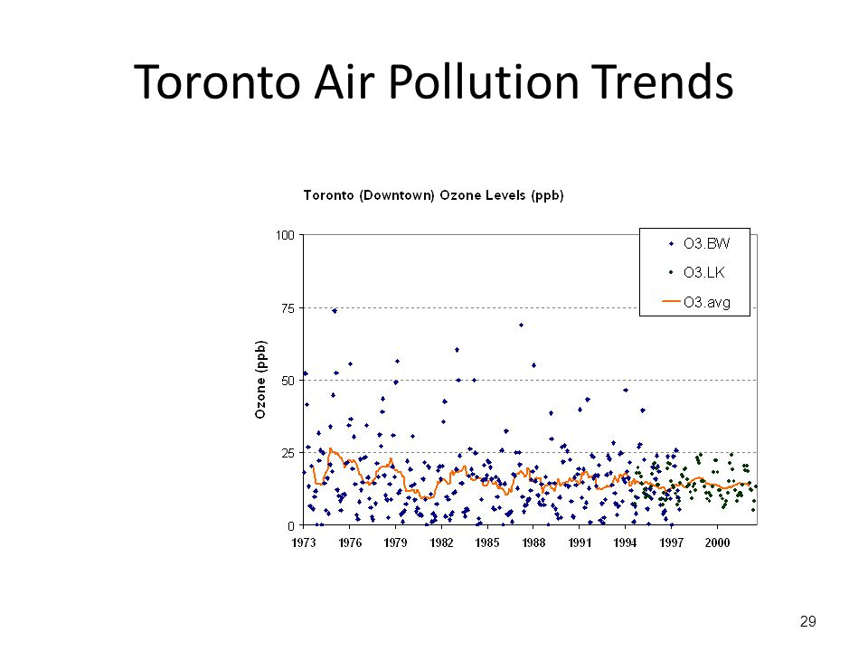Toronto Air Pollution Trends 29