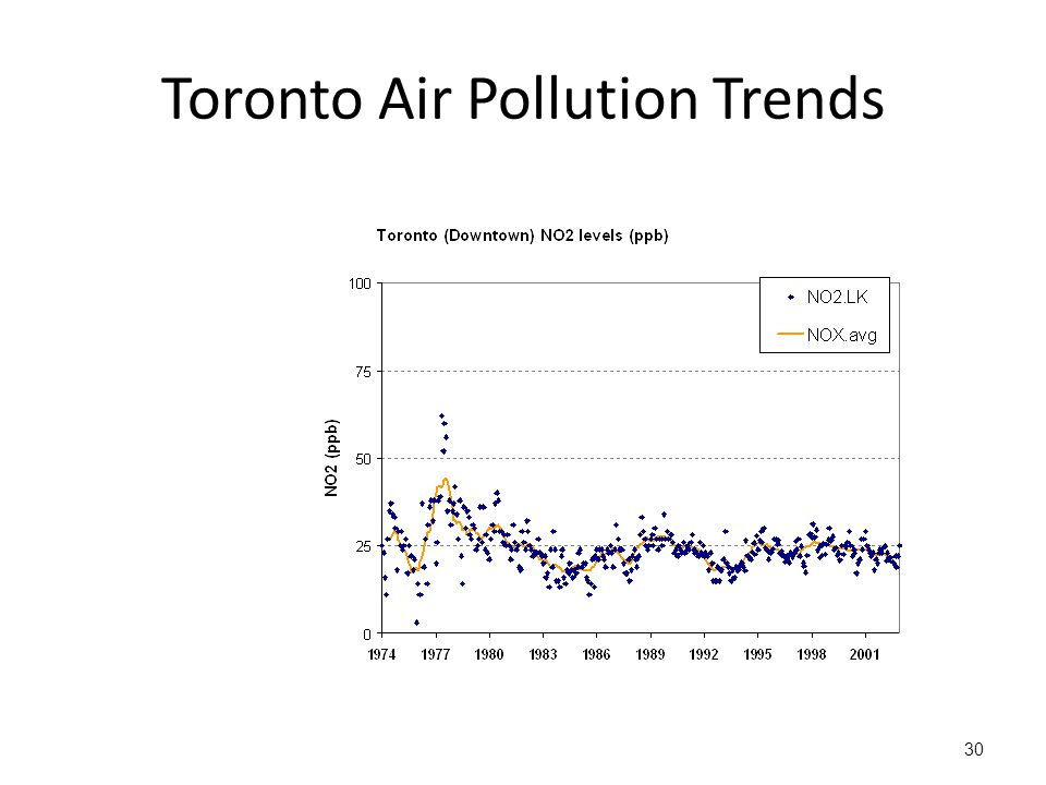 Toronto Air Pollution Trends 30
