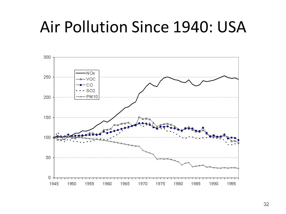 Air Pollution Since 1940: USA 32