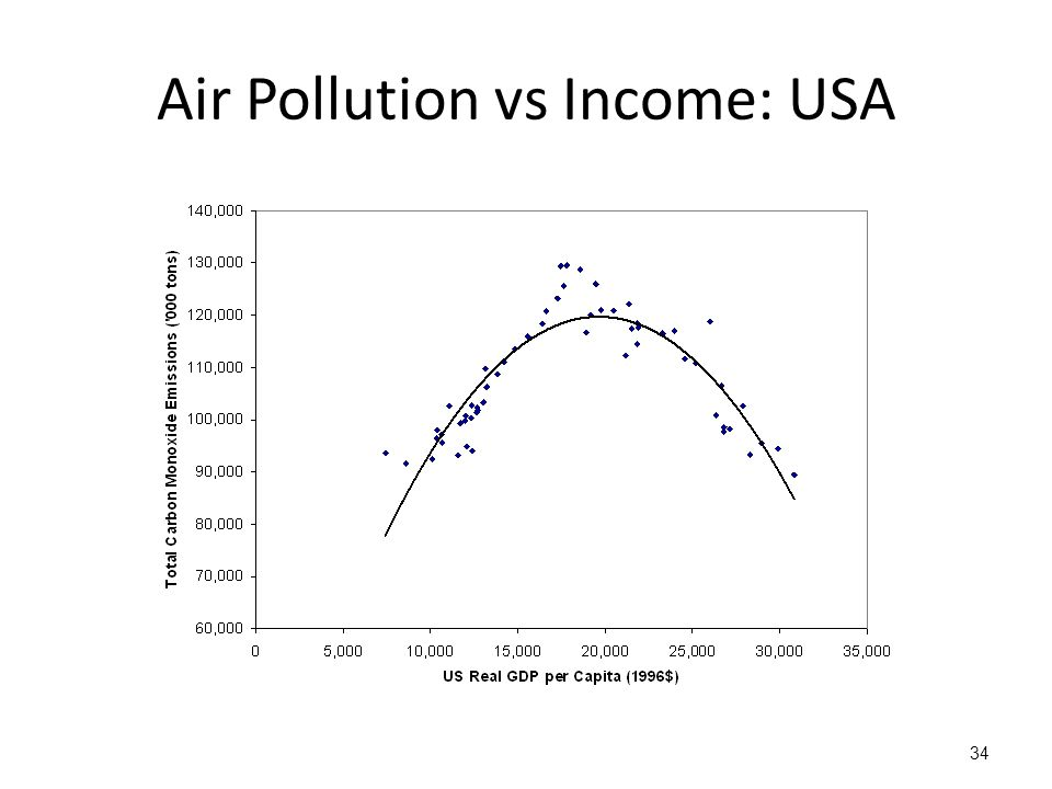 Air Pollution vs Income: USA 34