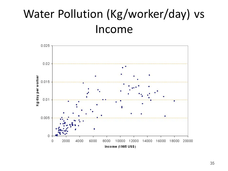Water Pollution (Kg/worker/day) vs Income 35