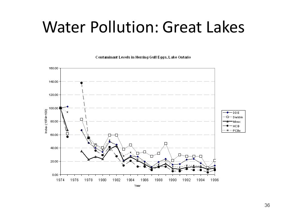 Water Pollution: Great Lakes 36