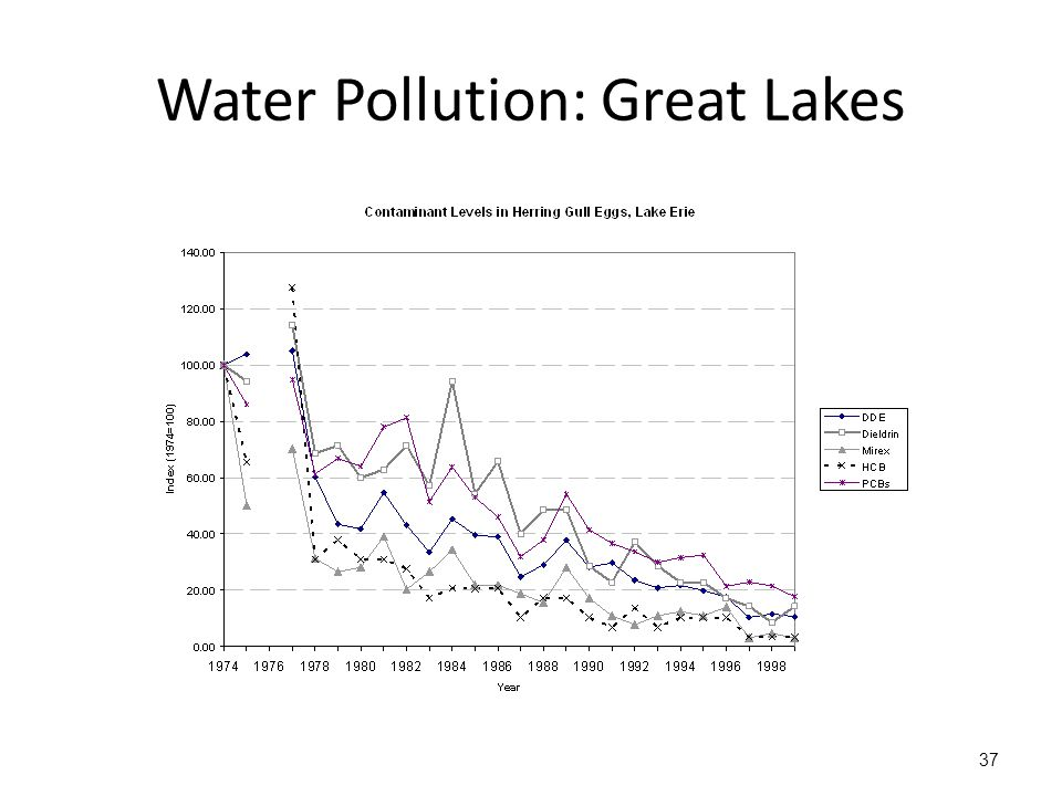 Water Pollution: Great Lakes 37