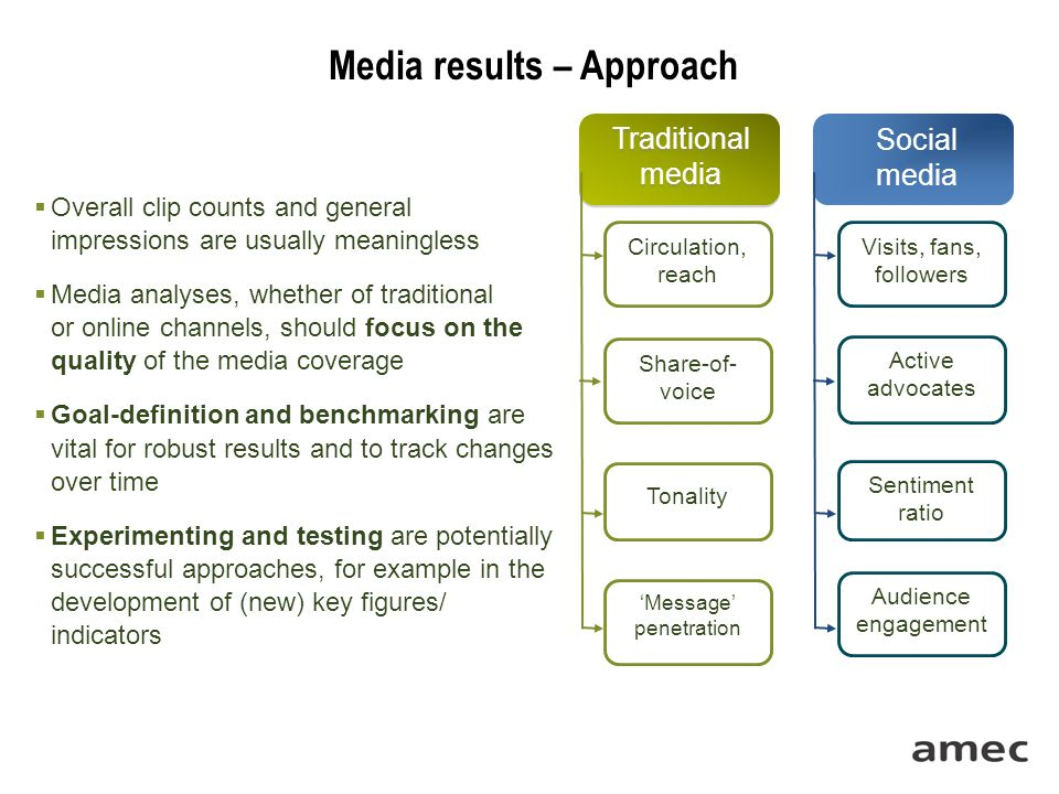 Media results – Approach  Overall clip counts and general impressions are usually meaningless  Media analyses, whether of traditional or online channels, should focus on the quality of the media coverage  Goal-definition and benchmarking are vital for robust results and to track changes over time  Experimenting and testing are potentially successful approaches, for example in the development of (new) key figures/ indicators Circulation, reach Share-of- voice Tonality 'Message' penetration Visits, fans, followers Audience engagement Sentiment ratio Active advocates Traditional media Social media