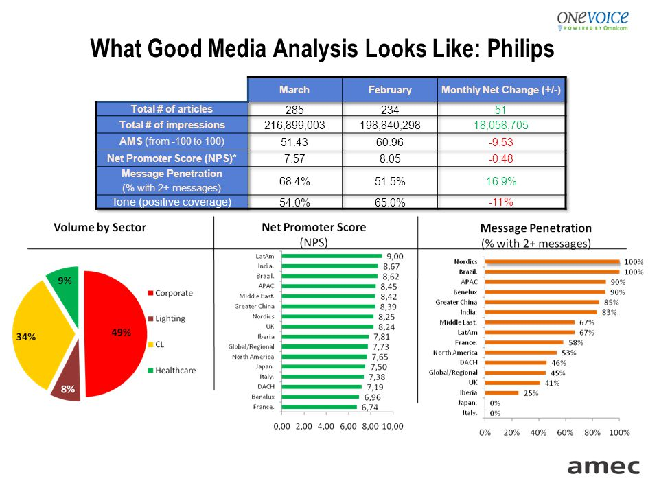 What Good Media Analysis Looks Like: Philips