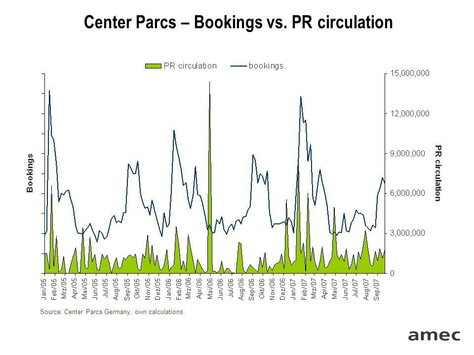 Center Parcs – Bookings vs. PR circulation Source: Center Parcs Germany, own calculations