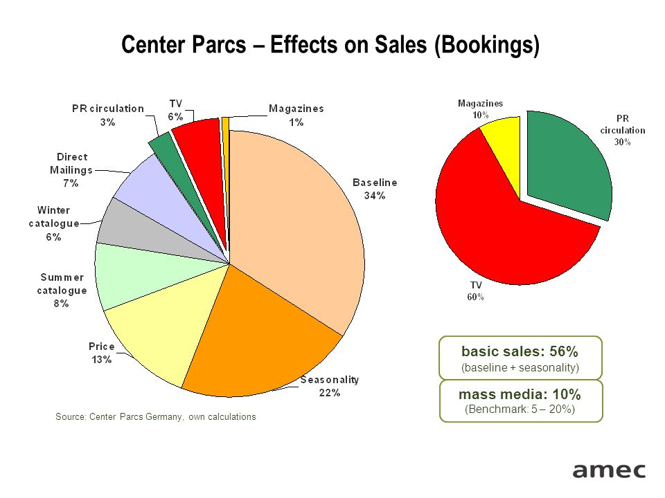 Source: Center Parcs Germany, own calculations Center Parcs – Effects on Sales (Bookings) basic sales: 56% (baseline + seasonality) mass media: 10% (B