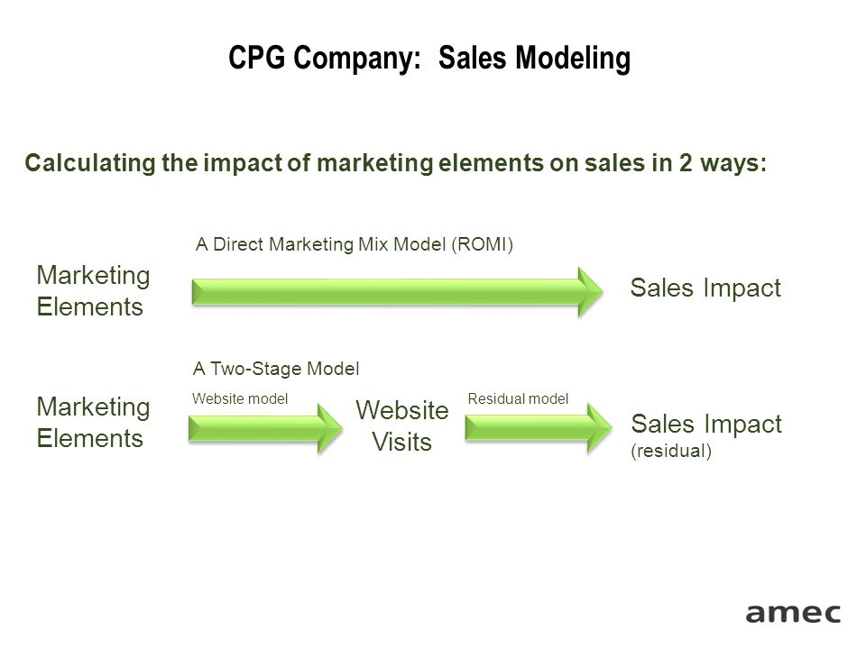 CPG Company: Sales Modeling Calculating the impact of marketing elements on sales in 2 ways: Sales Impact Marketing Elements A Direct Marketing Mix Model (ROMI) Marketing Elements Website Visits Sales Impact (residual) A Two-Stage Model Website model Residual model