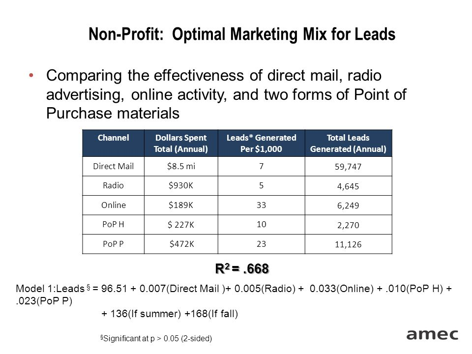 Non-Profit: Optimal Marketing Mix for Leads Comparing the effectiveness of direct mail, radio advertising, online activity, and two forms of Point of Purchase materials § Significant at p > 0.05 (2-sided) ChannelDollars Spent Total (Annual) Leads* Generated Per $1,000 Total Leads Generated (Annual) Direct Mail$8.5 mi7 59,747 Radio$930K5 4,645 Online$189K33 6,249 PoP H $ 227K 10 2,270 PoP P $472K 23 11,126 R 2 =.668 Model 1:Leads § = 96.51 + 0.007(Direct Mail )+ 0.005(Radio) + 0.033(Online) +.010(PoP H) +.023(PoP P) + 136(If summer) +168(If fall)