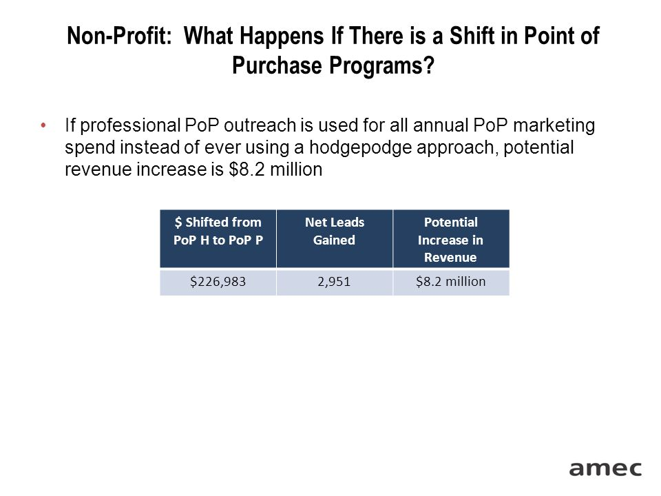 Non-Profit: What Happens If There is a Shift in Point of Purchase Programs.