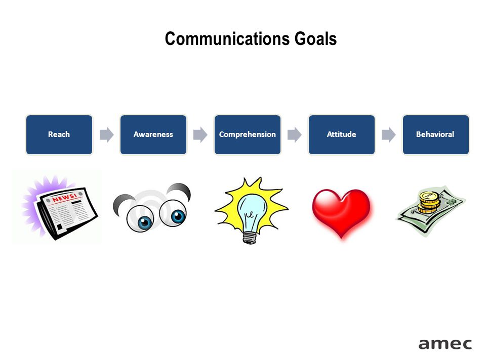 Communications Goals ReachAwarenessComprehensionAttitudeBehavioral