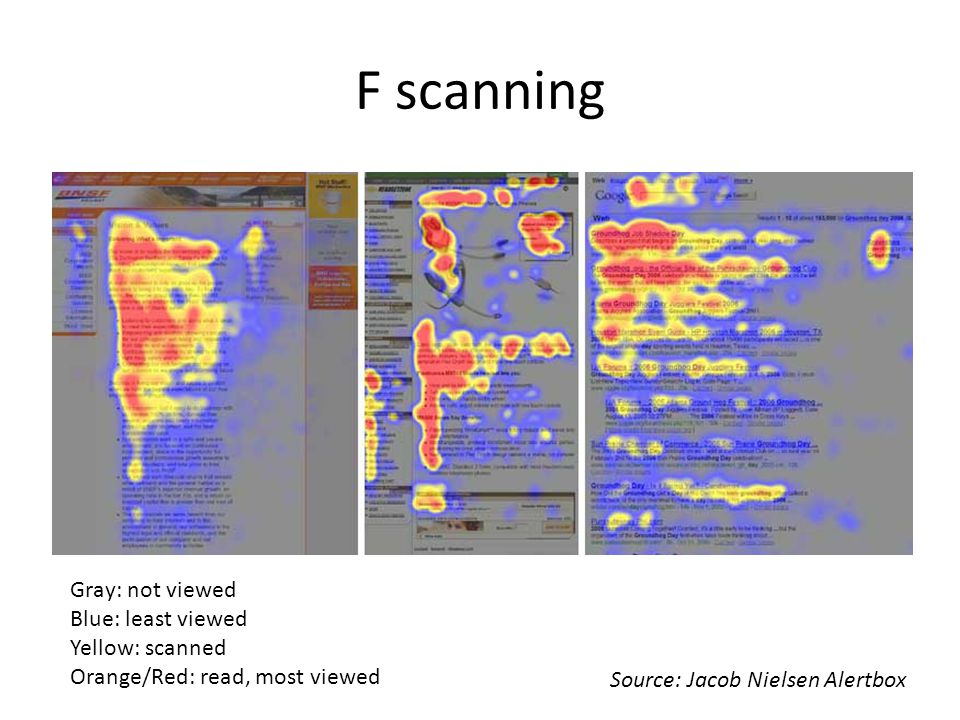 F scanning Gray: not viewed Blue: least viewed Yellow: scanned Orange/Red: read, most viewed Source: Jacob Nielsen Alertbox
