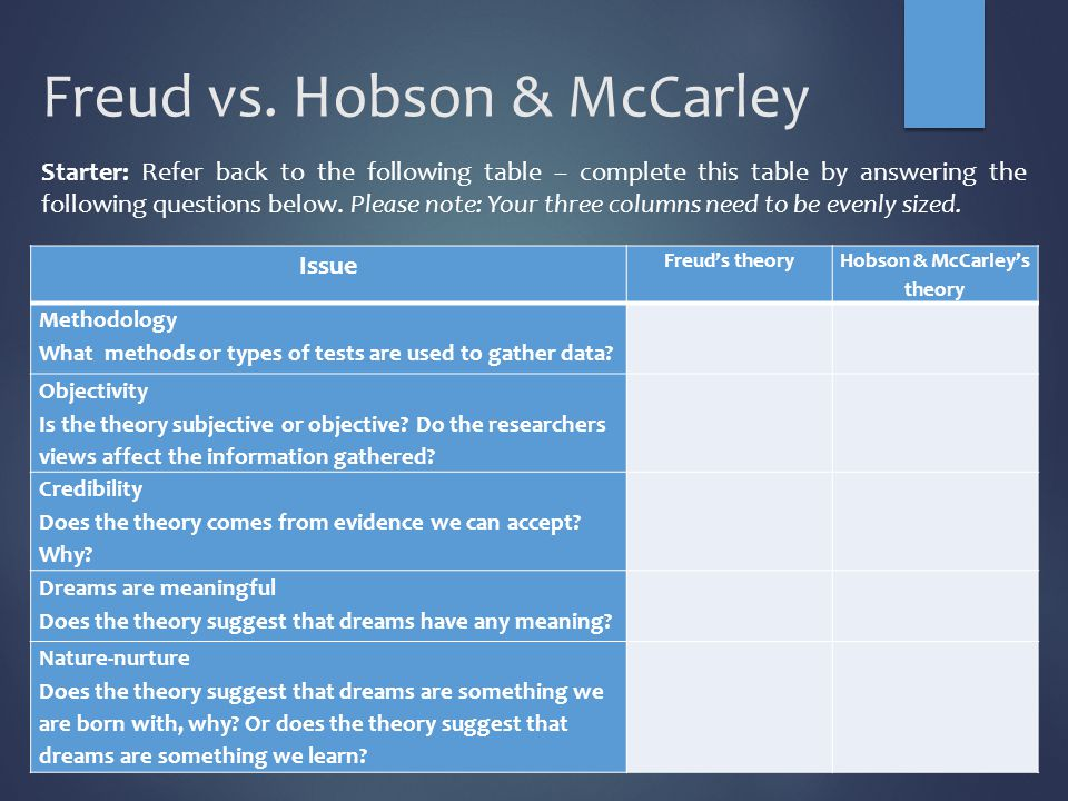 Freud vs. Hobson & McCarley Issue Freud's theory Hobson & McCarley's theory Methodology What methods or types of tests are used to gather data? Object