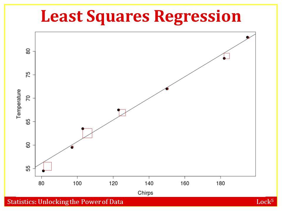 Statistics: Unlocking the Power of Data Lock 5 Least Squares Regression