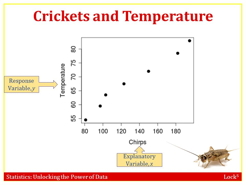 Statistics: Unlocking the Power of Data Lock 5 Crickets and Temperature Response Variable, y Explanatory Variable, x