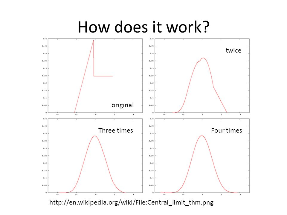 How does it work? http://en.wikipedia.org/wiki/File:Central_limit_thm.png original twice Three timesFour times