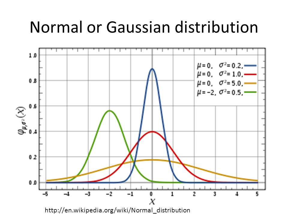 Normal or Gaussian distribution http://en.wikipedia.org/wiki/Normal_distribution