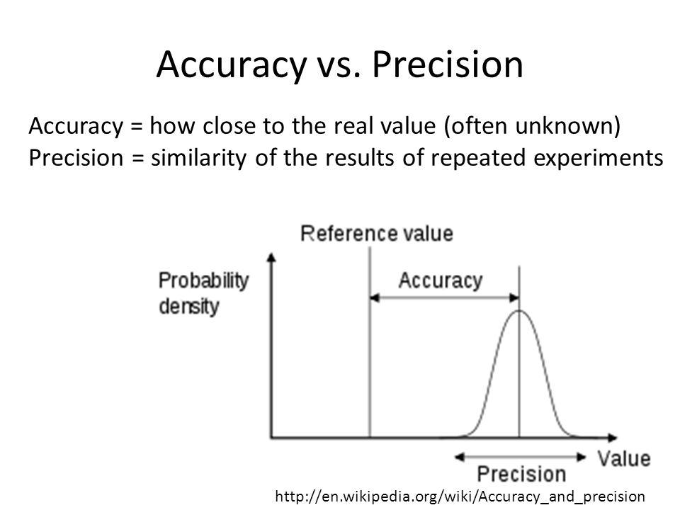 Accuracy vs. Precision http://en.wikipedia.org/wiki/Accuracy_and_precision Accuracy = how close to the real value (often unknown) Precision = similari