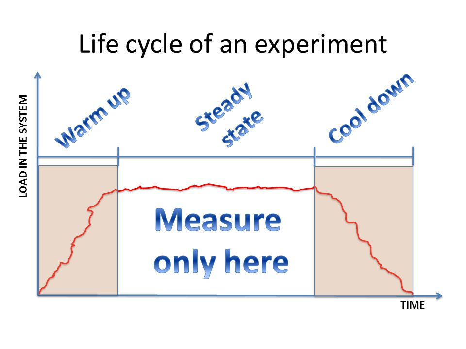 Life cycle of an experiment TIME LOAD IN THE SYSTEM