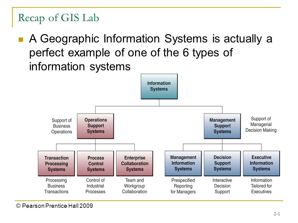 Recap of GIS Lab A Geographic Information Systems is actually a perfect example of one of the 6 types of information systems 2-1 © Pearson Prentice Hall 2009