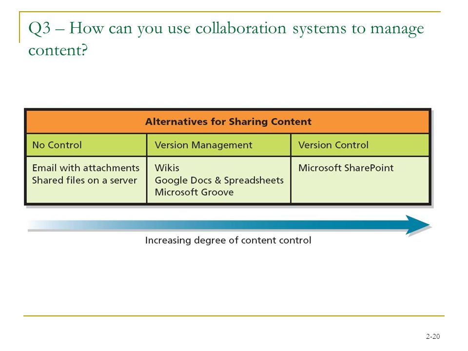 2-20 Q3 – How can you use collaboration systems to manage content