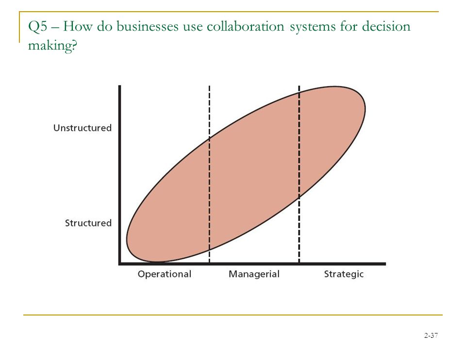 2-37 Q5 – How do businesses use collaboration systems for decision making