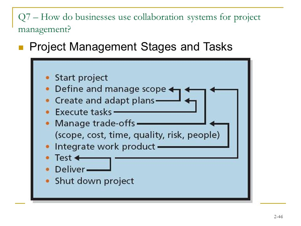 2-46 Q7 – How do businesses use collaboration systems for project management.