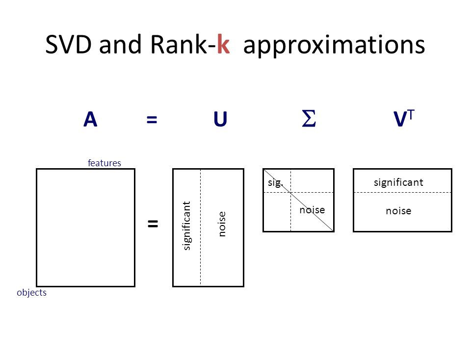 AVTVT  U= objects features significant noise significant sig. = SVD and Rank-k approximations