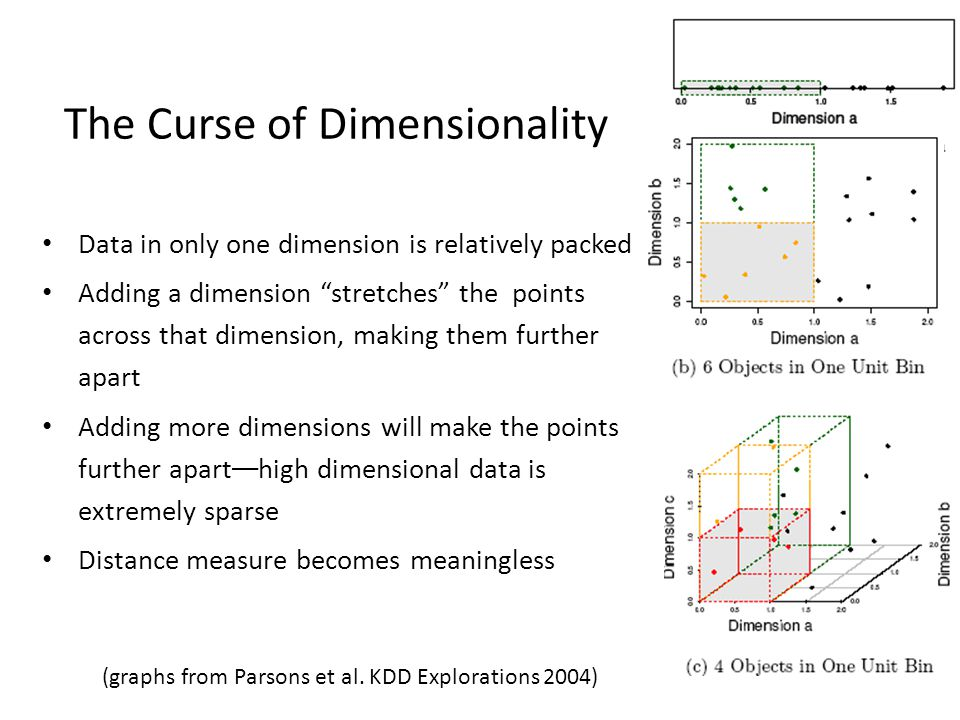 The Curse of Dimensionality Data in only one dimension is relatively packed Adding a dimension stretches the points across that dimension, making them further apart Adding more dimensions will make the points further apart — high dimensional data is extremely sparse Distance measure becomes meaningless (graphs from Parsons et al.