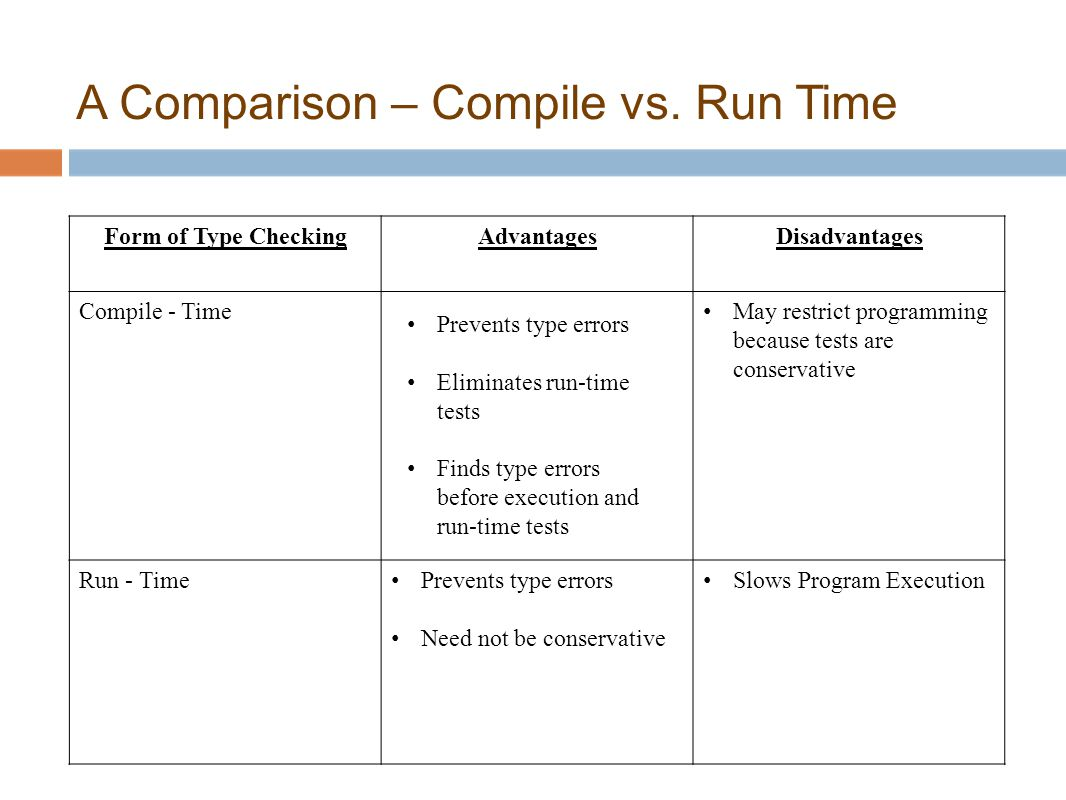 A Comparison – Compile vs. Run Time Form of Type CheckingAdvantagesDisadvantages Compile - Time May restrict programming because tests are conservativ