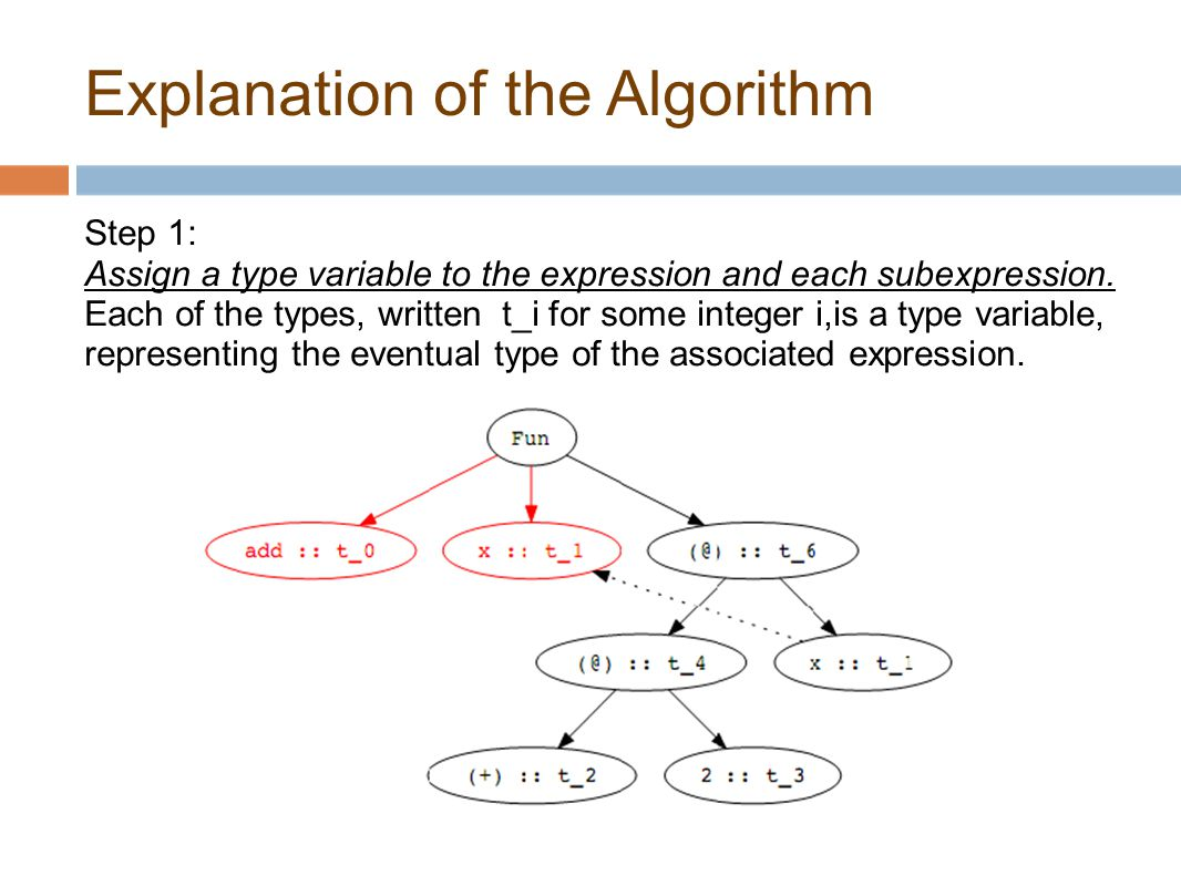 Explanation of the Algorithm Step 1: Assign a type variable to the expression and each subexpression.