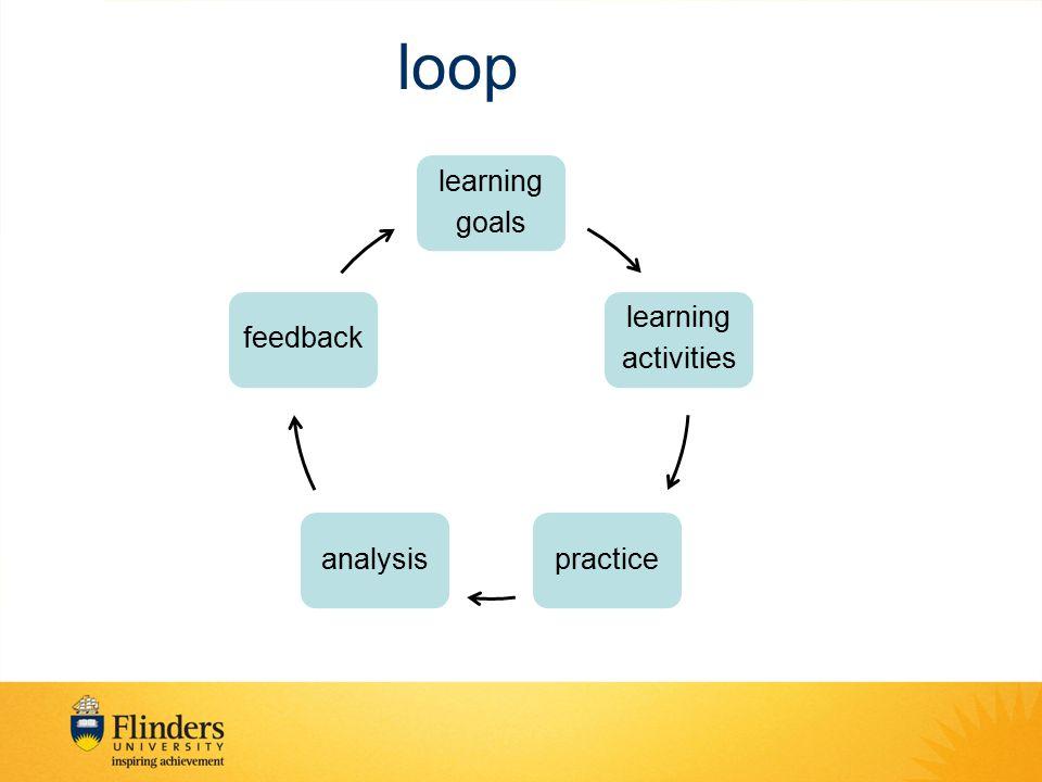 loop learning goals learning activities practiceanalysisfeedback