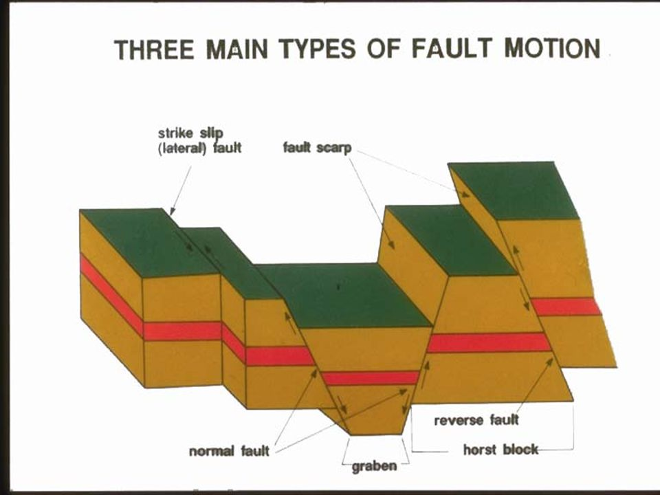 Fault-block landforms (mountains, hills, ridges, etc.) are formed when large areas of bedrock are widely broken up by faults creating large vertical displacements of continental crust.faults Vertical motion of the resulting blocks, sometimes accompanied by tilting, can then lead to high escarpments.