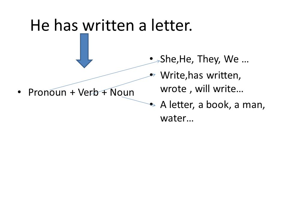 He has written a letter. Pronoun + Verb + Noun She,He, They, We … Write,has written, wrote, will write… A letter, a book, a man, water…